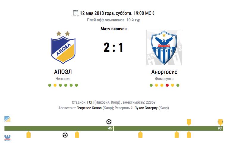 АПОЭЛ в шестой раз подряд выиграл чемпионат Кипра